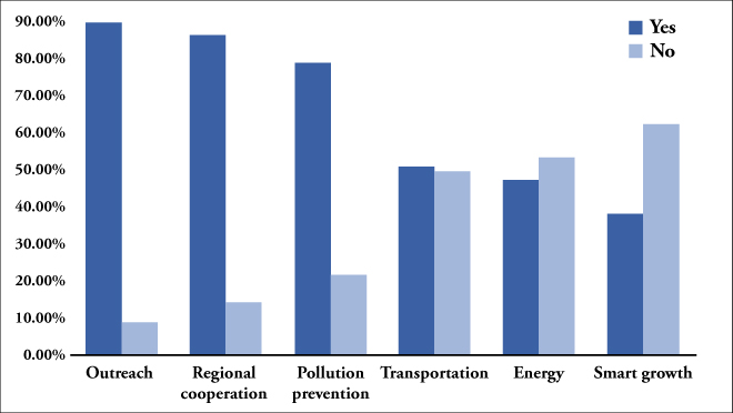 figure 2, illustrative chart
