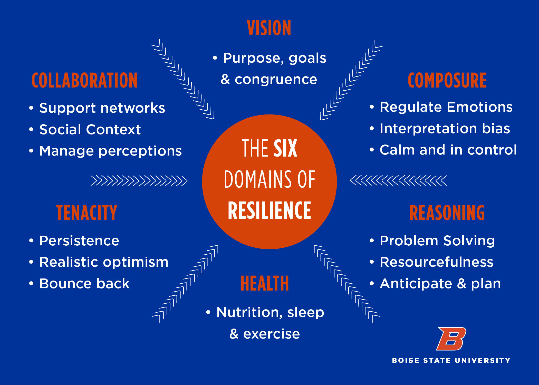 The 6 domains of resilience are vision, collaboration, composure, reasoning, health, and tenacity