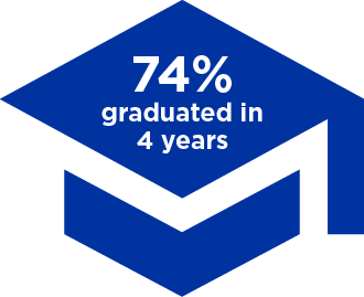 74% graduate in 4 years or less