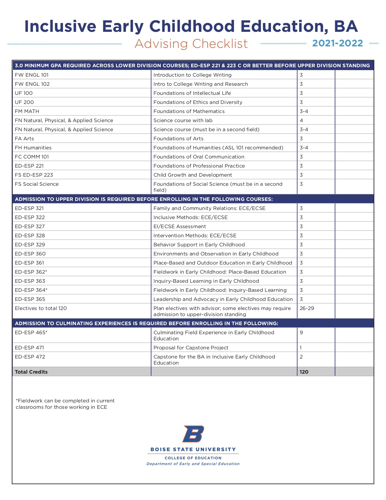 Visual Advising Checklist
