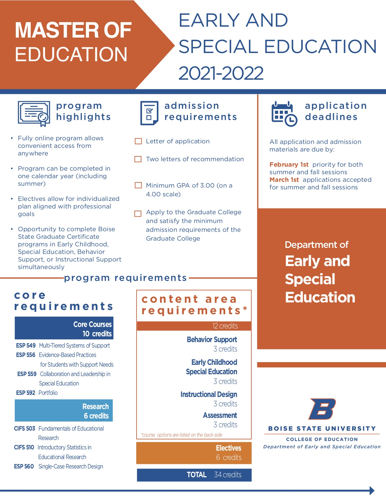 Visual Advising Guide for Master of Education in Early and Special Education 2021-2022