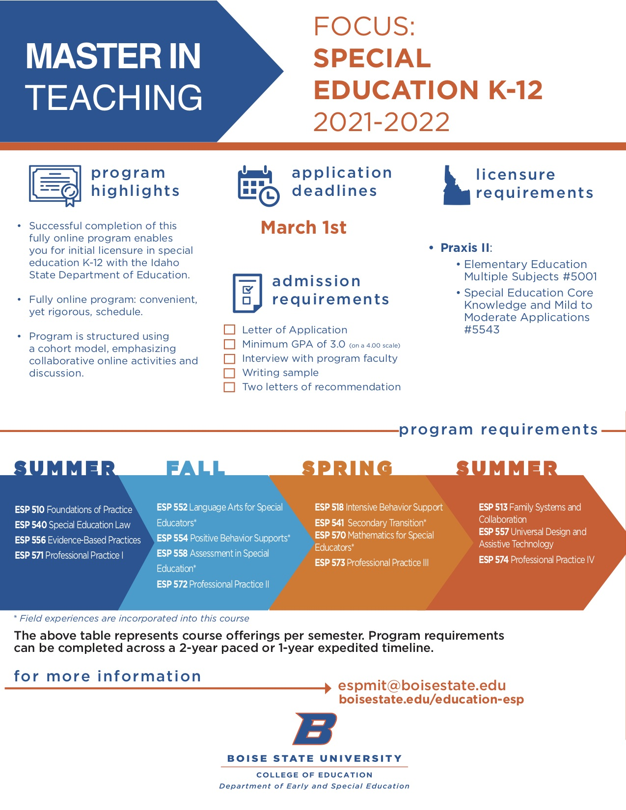 Visual Advising Guide for the Master in Teaching Focus: Special Education K-12 2021-2022