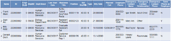 Related Content Table of Direct Reports