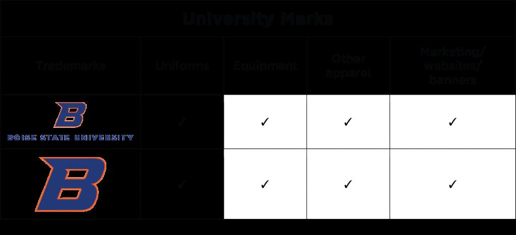 University Marks Chart