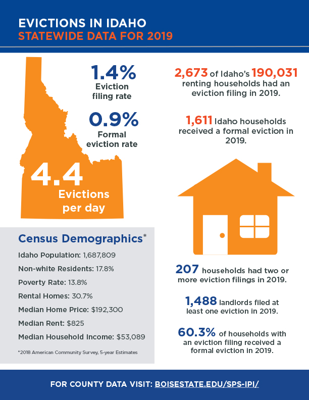 Evictions in Idaho Statewide Data for 2019 infographic (pdf)