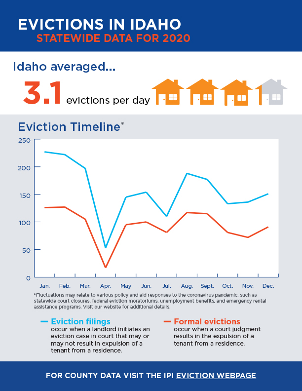 evictions in idaho statewide data for 2020 infographic - text description on page