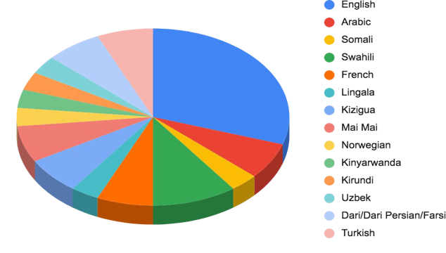 Pie chart of languages - contact presenter for data set