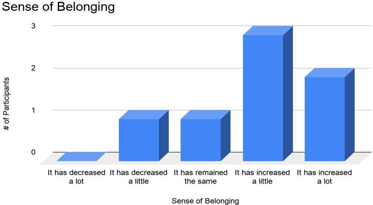 Belonging Bar chart