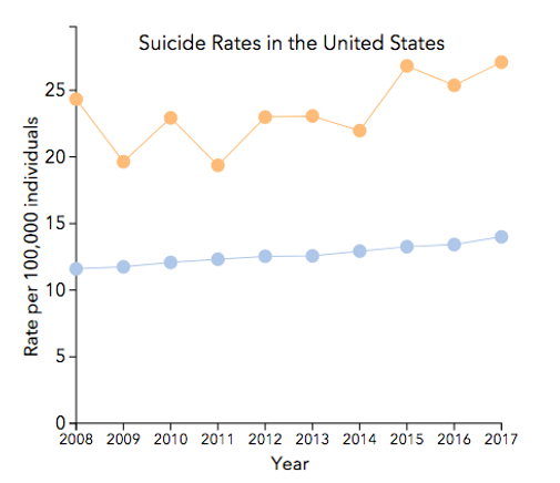 Line graph, suicide rate per 100,000 individuals. Alaska's rates is far higher than the rate for the rest of the US.