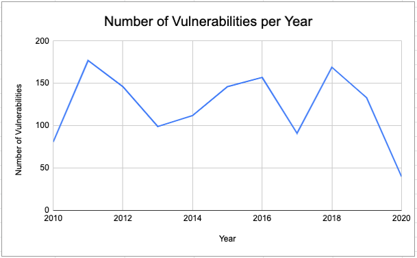 Line graph, vulnerabilities per year from 2010-2020