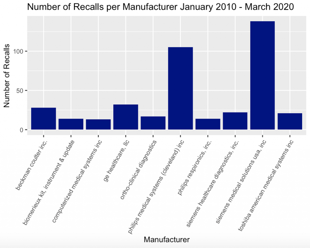 Bar graph, number of recalls per manufactuer from Jan 2010-Mar 2020. Contact presenter for specific data