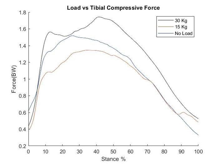 Graph, load vs tibial compressive force. Contact presenter for specific data