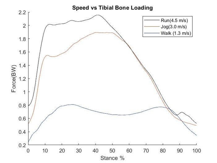Graph, speed vs Tibial Bone Loading. Contact presenter for specific data