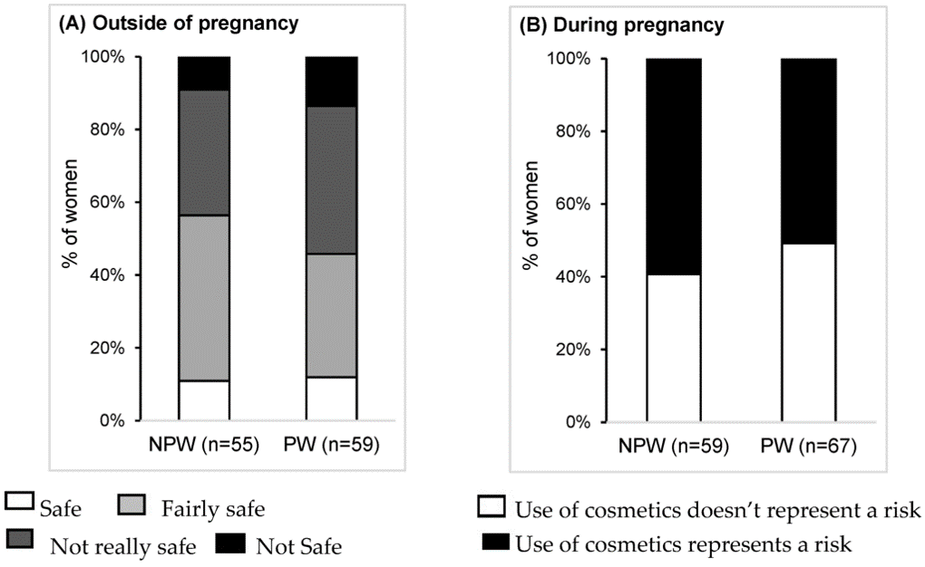 Graph of safe consmetic use outside and during pregnancy; contact presenter for specific data