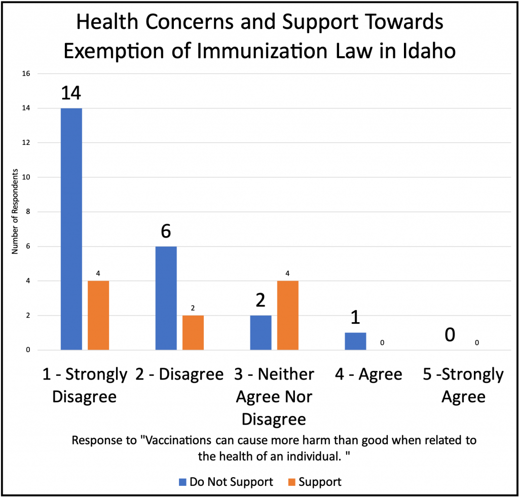 Bar graph, strongly agree, 14 do not support/4 support; disagree, 6 do not support / 2 support; neither disagree or agree, 2 do not support / 4 support; Agree, 1 strongly do not support / 0 support; strongly agree, 0 responses