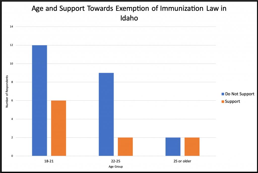 Bar graph: 18-21, 12 do not support/ 6 support; 22-25, 9 do not support/ 2 support; 25 or older, 2 do not support / 2 support