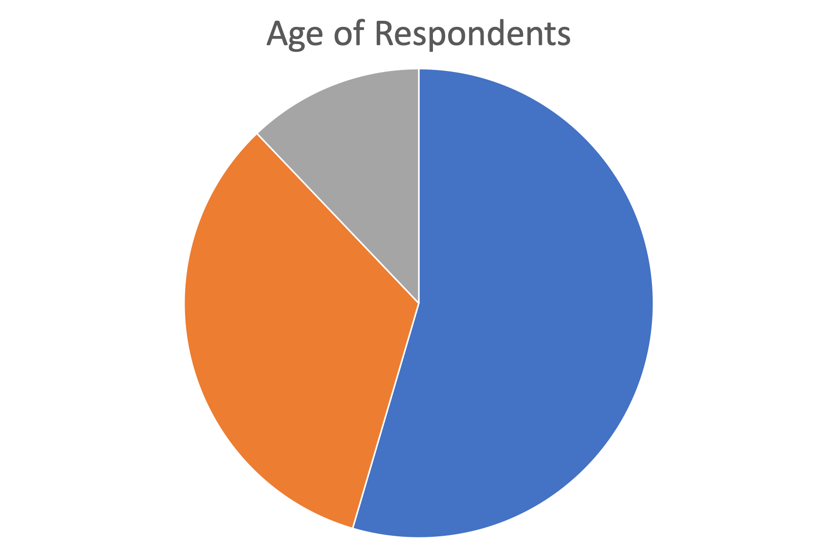 pie chart showing distribution of age of participants