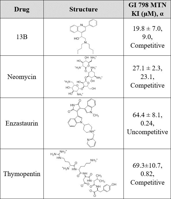 Table of drugs and GI 798 MTN KI (uM), α