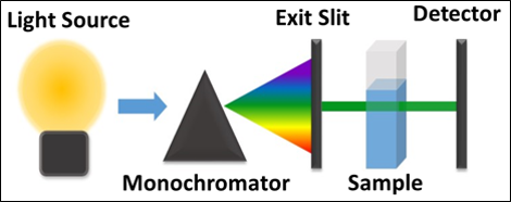 Diagram - Light source shines on monochromator, through exit slit then the sample and detector