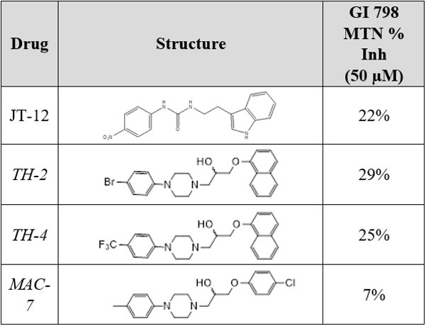 Table with drug, structure, and GI 978 MTN% Inh (50 uM)
