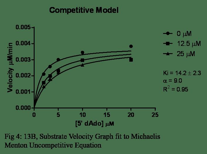Fig 4, 13B