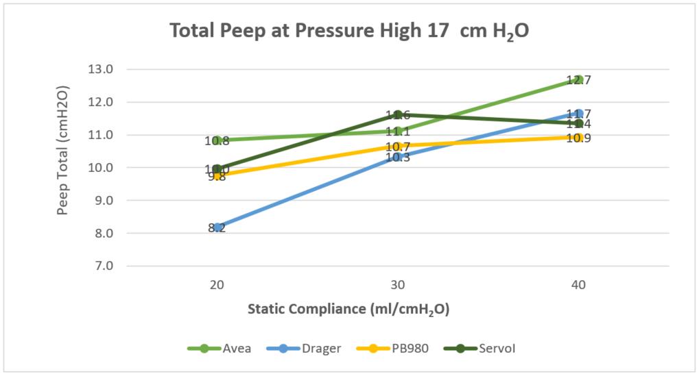 Graph at pressure high 17