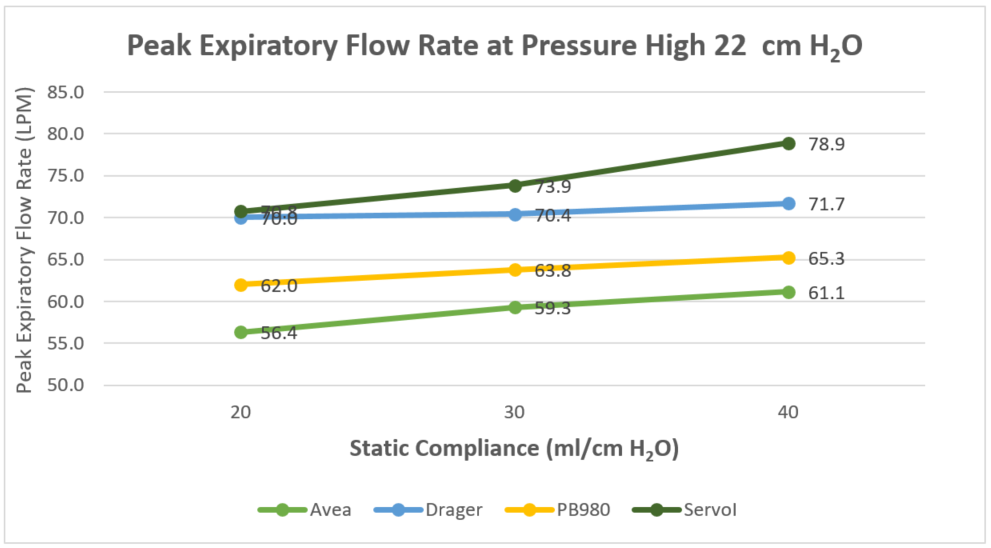 Graph at pressure high 22
