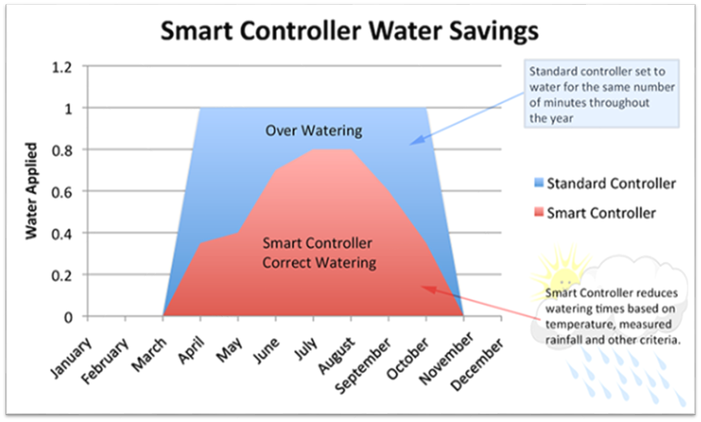 Standard controller set to water for the same number of minutes throughout the year. Smart confroller reduces watering times based on temperature, measured rainfall, and other criteria