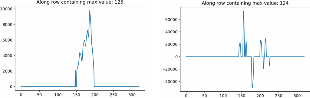 Line graphs, contact presenters for specific data
