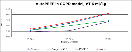 Line graph for Servo-i, Drager V500, PB980, Avea at 15 bpm, 20 bpm, and 25 bpm