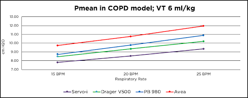 Graph depicting Pmean in COPD model for Servo-i, Drager V500, PB980, Avea at 15 bpm, 20 bpm, and 25 bpm