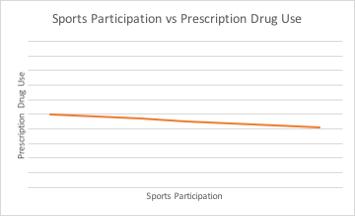 Line graph: Perscription drug use declines as sports participation increases