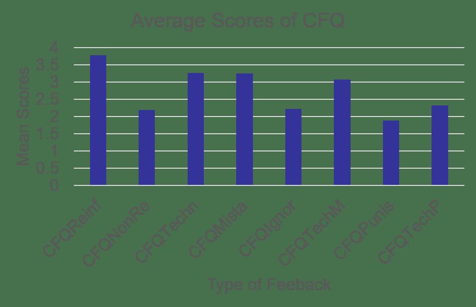 CFQReinf between 3 and 4, CFQNonRe above 2, CFQTechn between 3 and 3.5, CFQMista between 3 and 3.5, CFQInfor between 2 and 2.5, CFQTechM just above 3, CFQPunis just below 2, CFQTechp between 2 and 2.5
