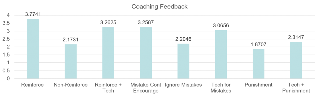 Coaching Feedback bar graph - see page for data