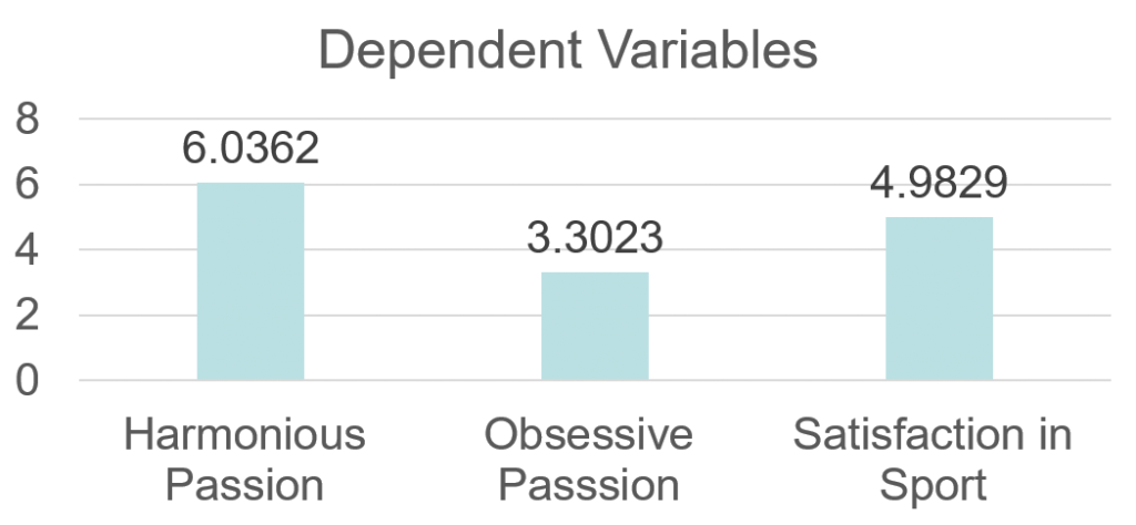 Dependent variables bar graph - see page for data