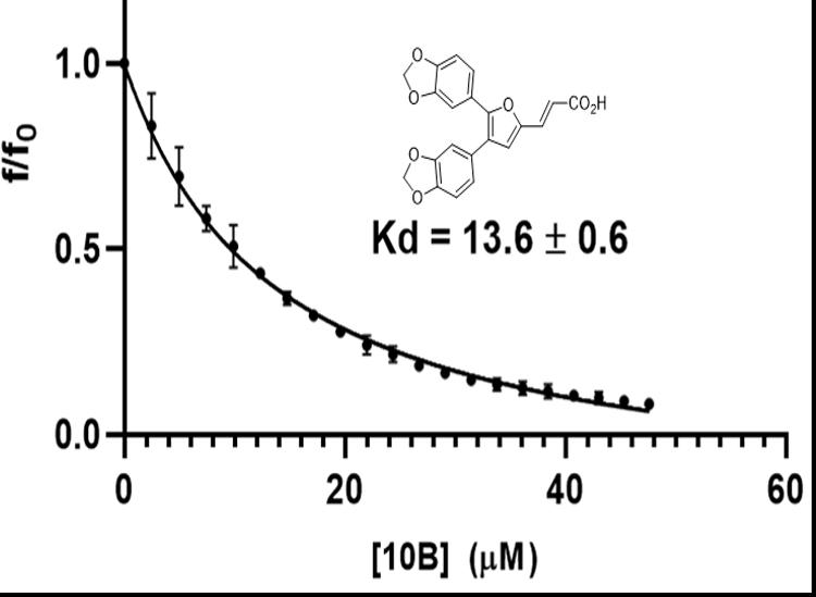 Figure 5, graph